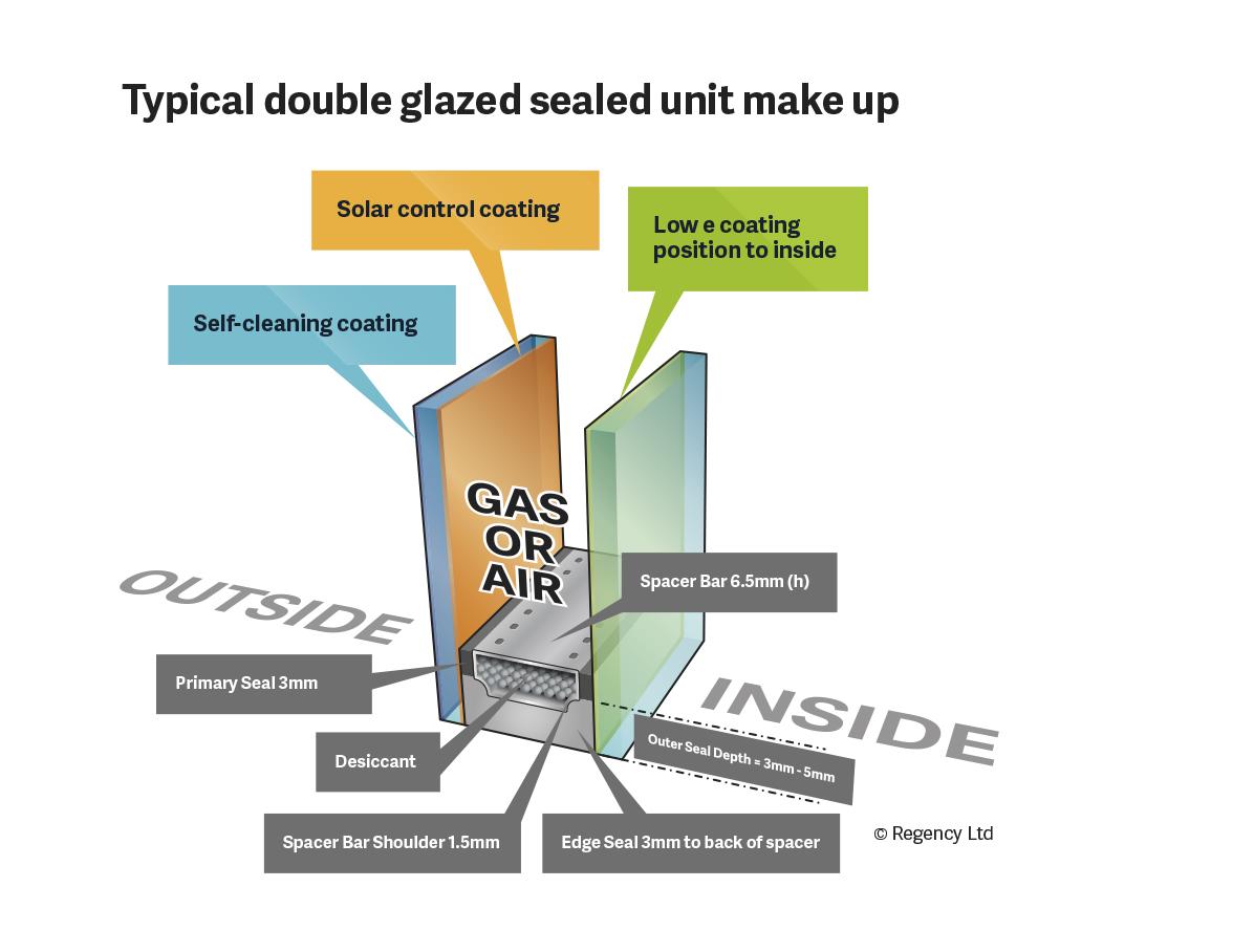Sealed Units Regency Glass Double Glazing Diagram Typical Unit